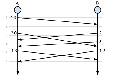 Time flowing downwards with packets exchanged between hosts A and B, diagram indicates counters updated over time.