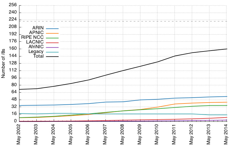 absolute growth of RIR space between May 2002 and May 2014