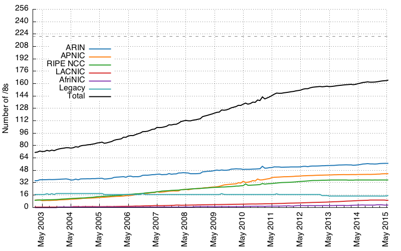 absolute growth of RIR space between May 2002 and May 2015
