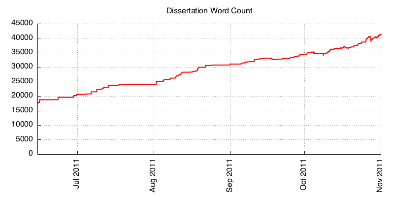 dissertation word count